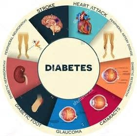 diabetic-complications