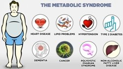 Metabolic disorder